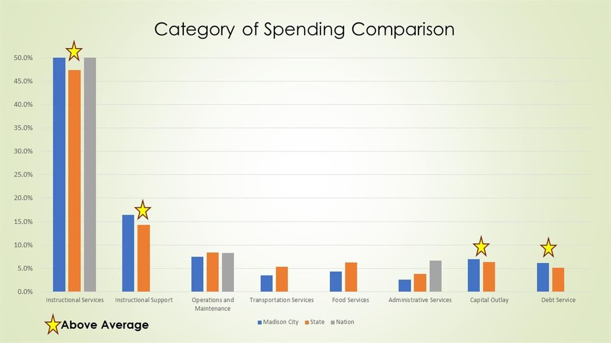 MCS Category of Spending Comparison